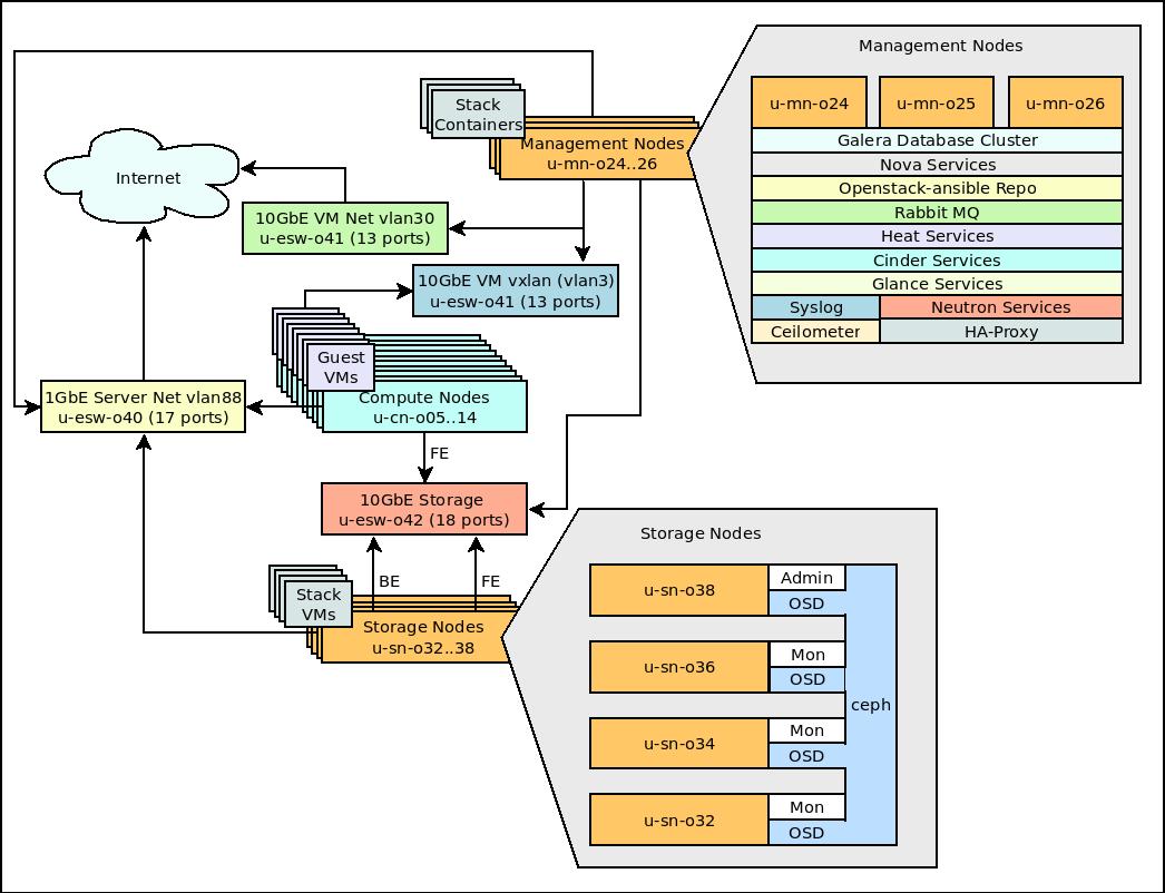 HPC2N Region - SNIC Science Cloud